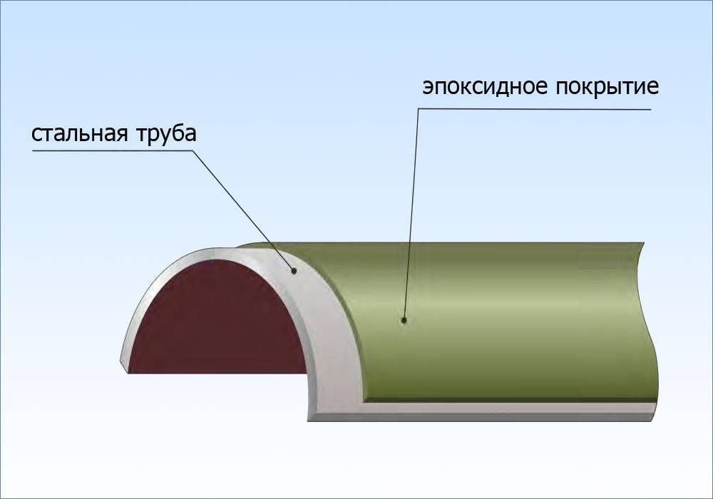 Изоляция ппу пэ: виды и маркировка, сфера применения, монтаж изолированных полиуретановых труб