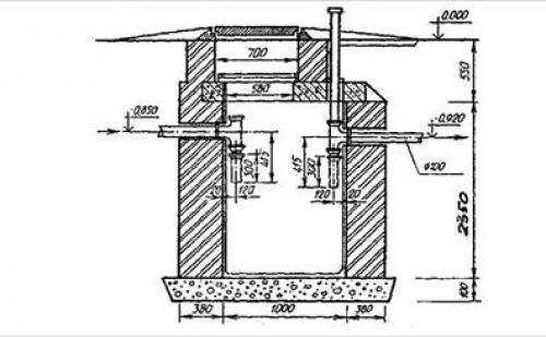 Выгребная яма своими руками: как правильно сделать сливную яму в частном доме с постоянным проживанием, схема, обустройство, как построить канализационную яму, устройство