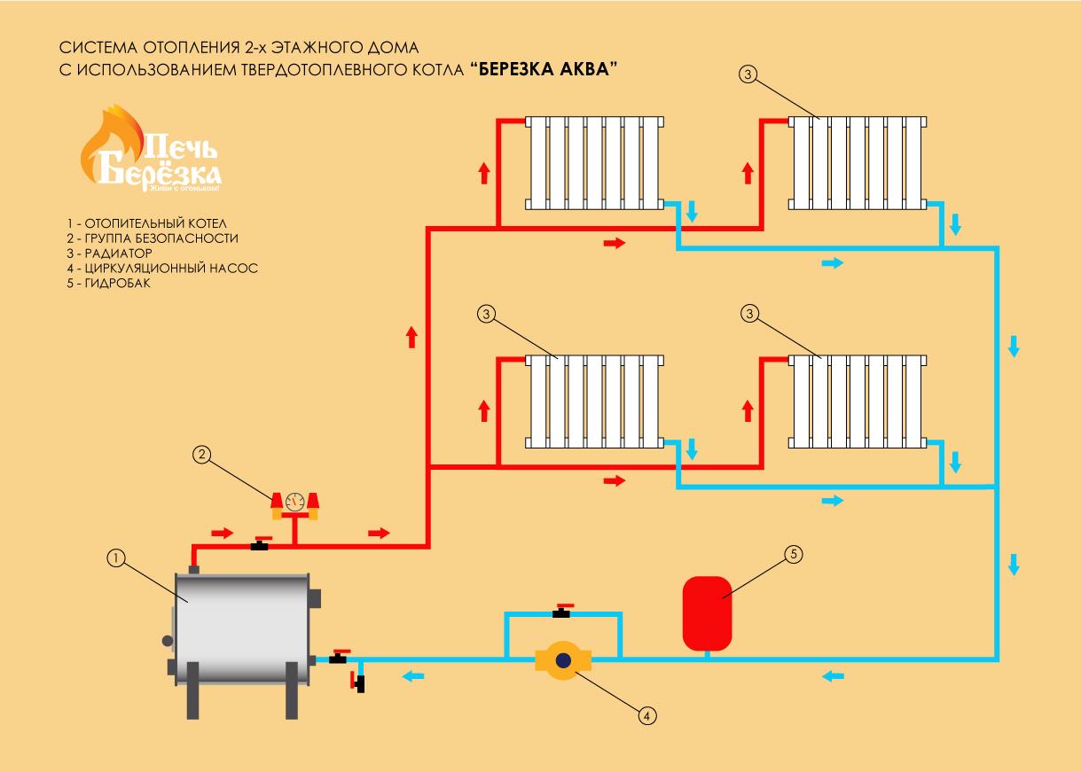 Отопление коттеджа, проект, монтаж, система, схема и проектирование
