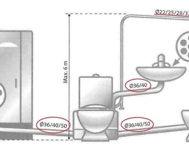 Сололифт: канализационный насос, обзор канализационных насосовsololift