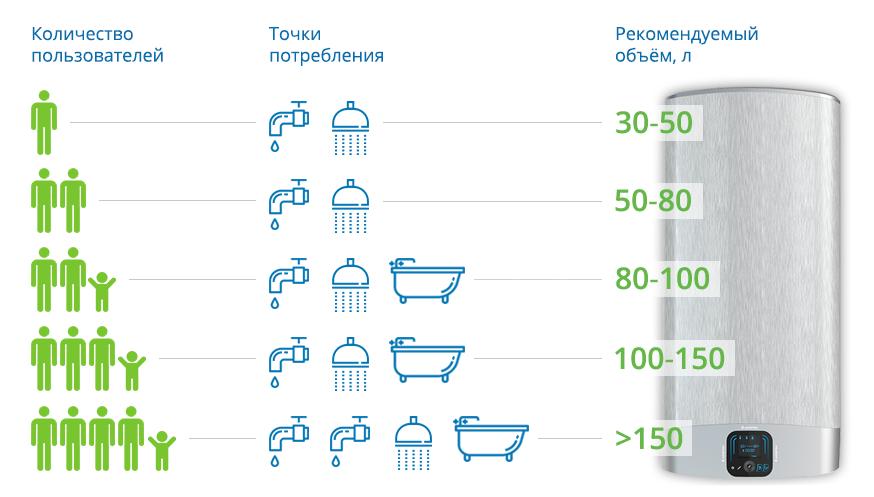 Как выбрать водонагреватель накопительный для квартиры: критерии выбора, стоимость и отзывы