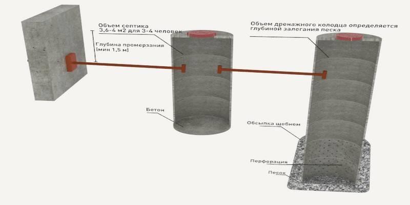 Экономичная сливная яма из покрышек своими руками: поэтапная технология устройства