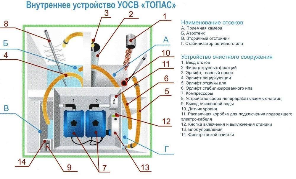 Септик топас инструкция по эксплуатации - все о септиках