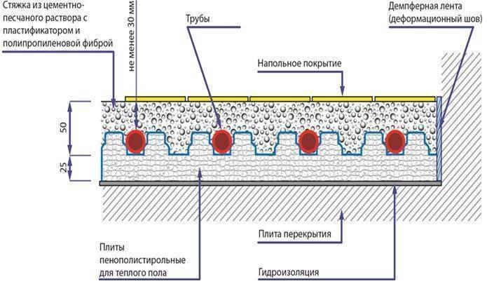 Толщина стяжки над водяным теплым полом