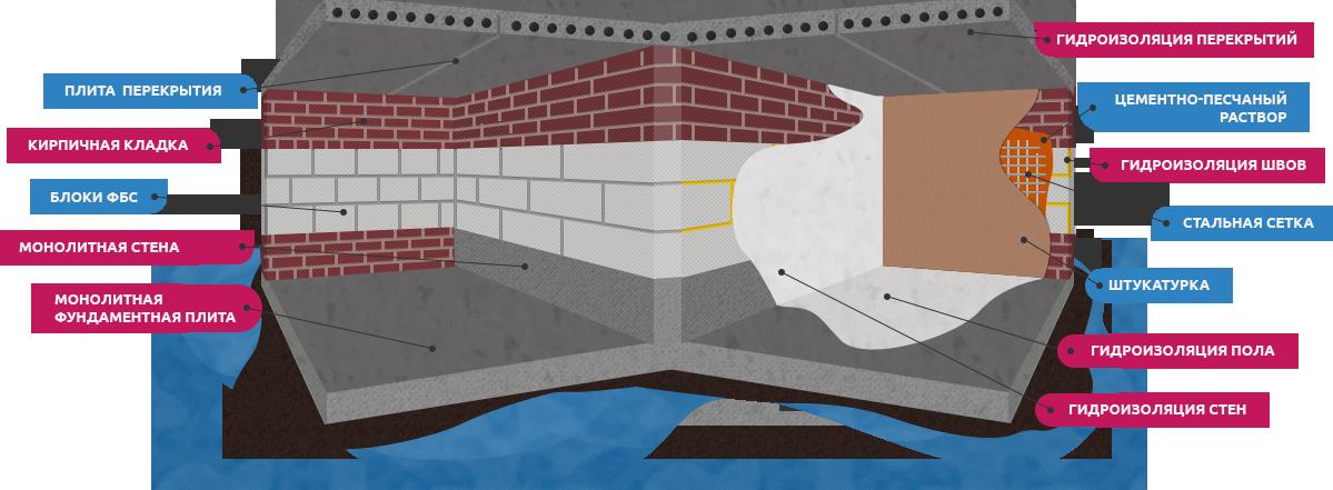 Герметизация септика из бетонных колец изнутри: как осуществить?
