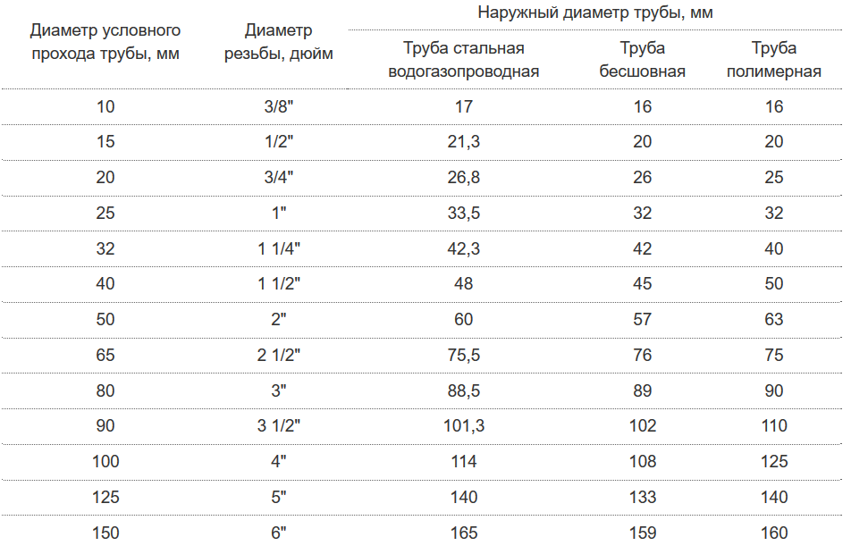 Размеры металлопластиковых труб по таблице - vodatyt.ru