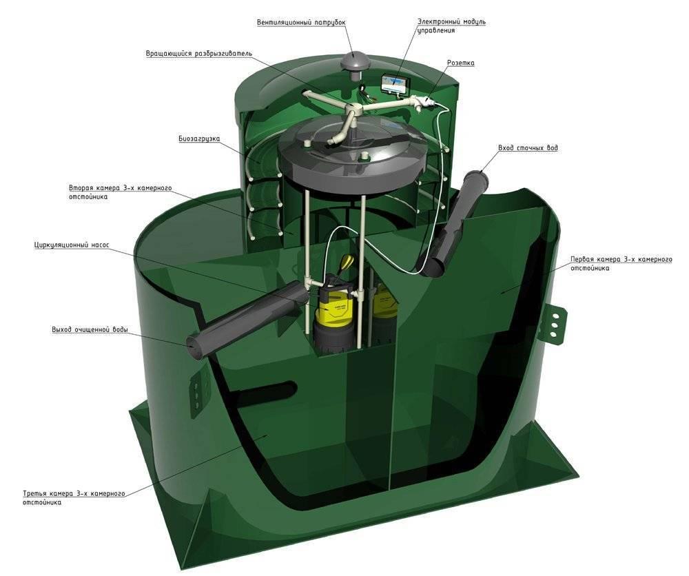 Септик альта био (alta bio) - обзор станций глубокой биологической очистки