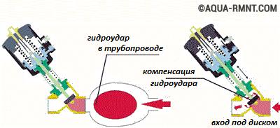 Гаситель гидроударов в системе отопления