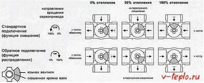 Трехходовой клапан — особенности выбора. жми!