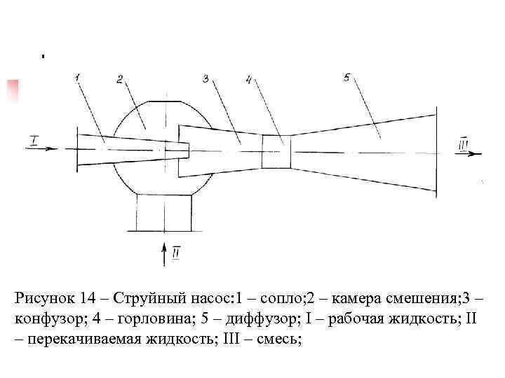 Виды и принцип работы струйных насосов