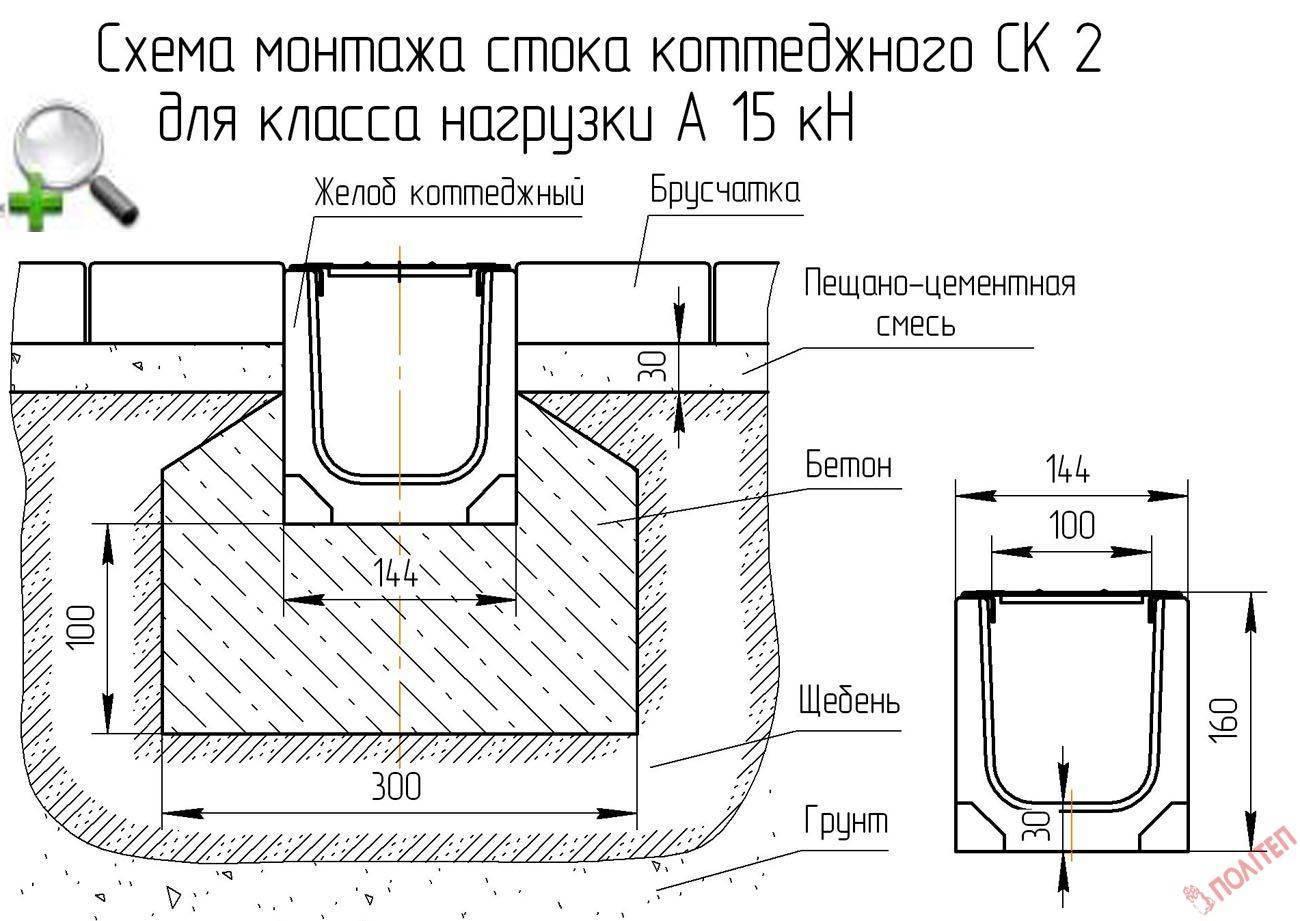 Устройство ливневой канализации на даче своими руками