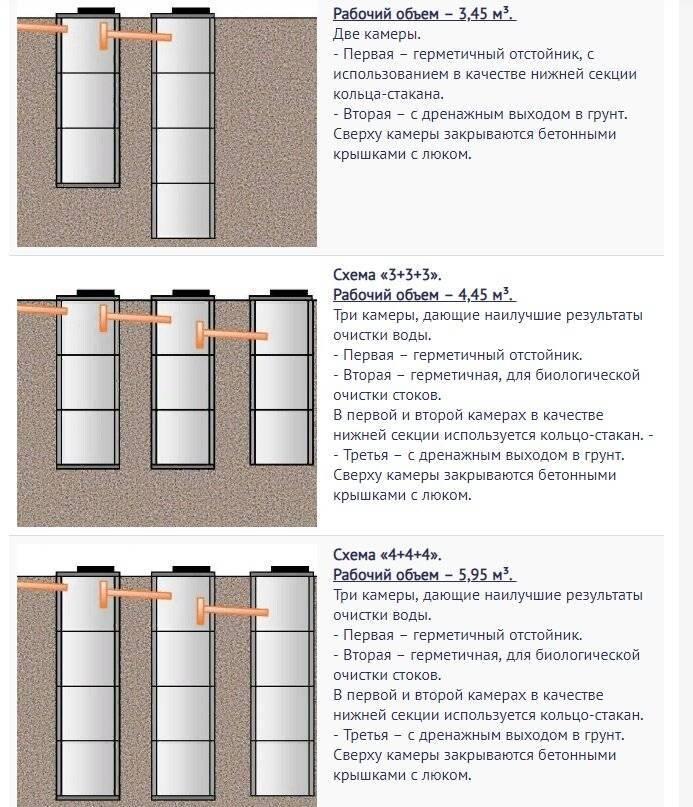 Пластиковые ёмкости для канализации: преимущества материала, в каких септиках используются, особенности монтажа и эксплуатации