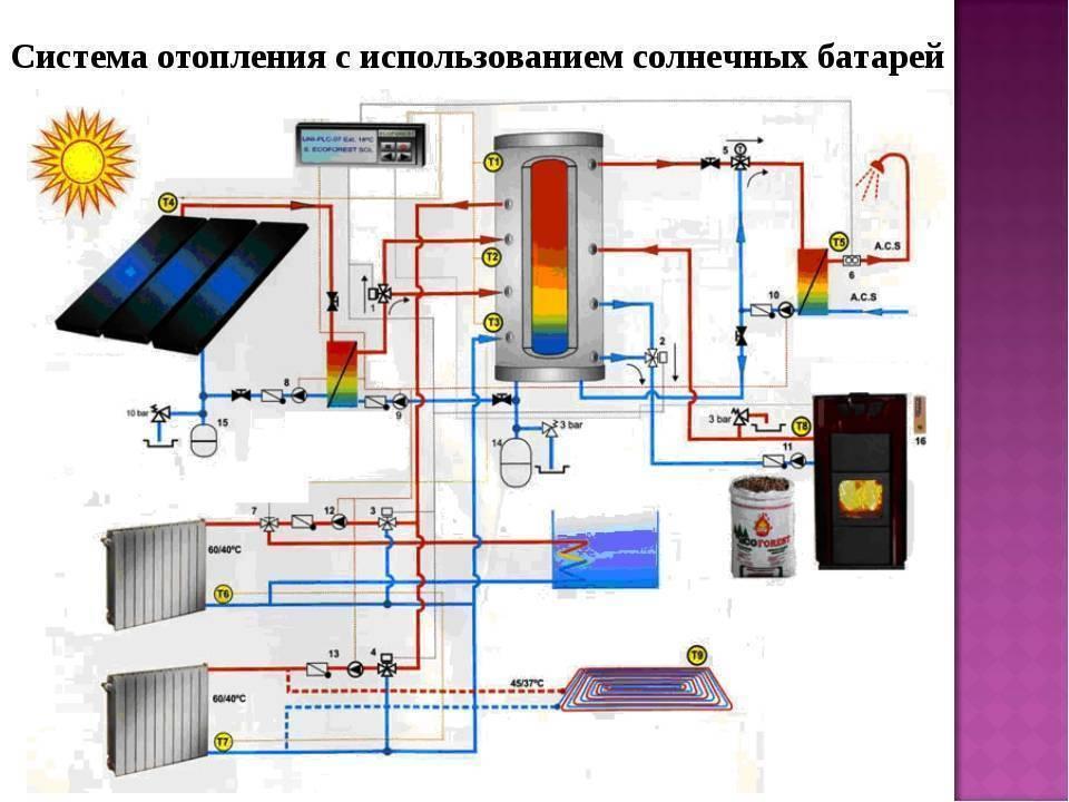 Тепловой расчет помещения и здания целиком, формула тепловых потерь