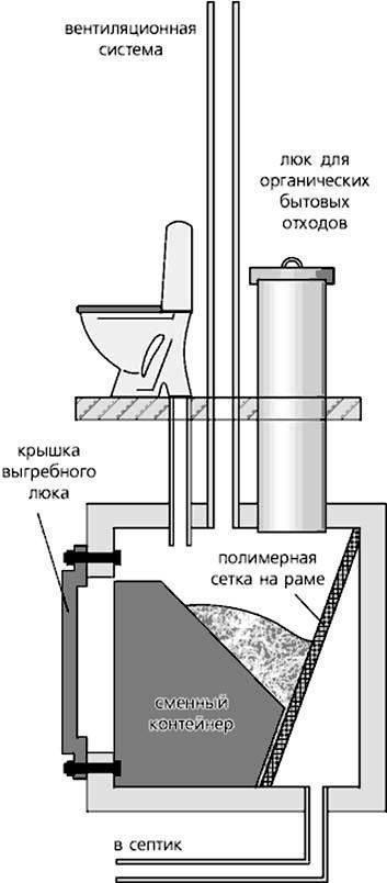 Устройство и принцип работы торфяного биотуалета
