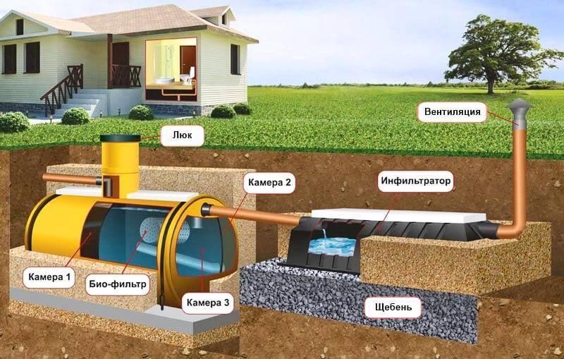 Септик для частного дома автономный: устройство и установка