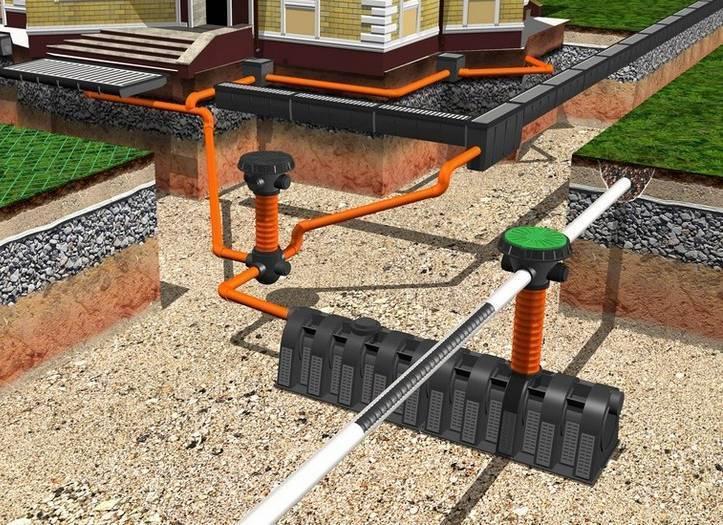 Устройство канализации в частном доме: система водоотведения