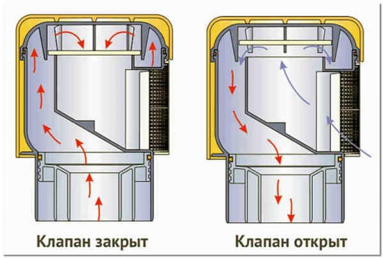 Аэратор для крана - все о канализации