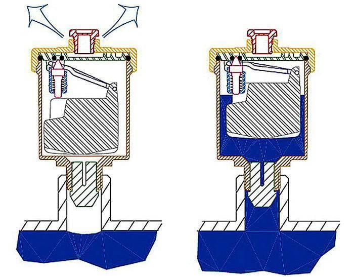 Принцип работы крана Маевского на батарее: как пользоваться?