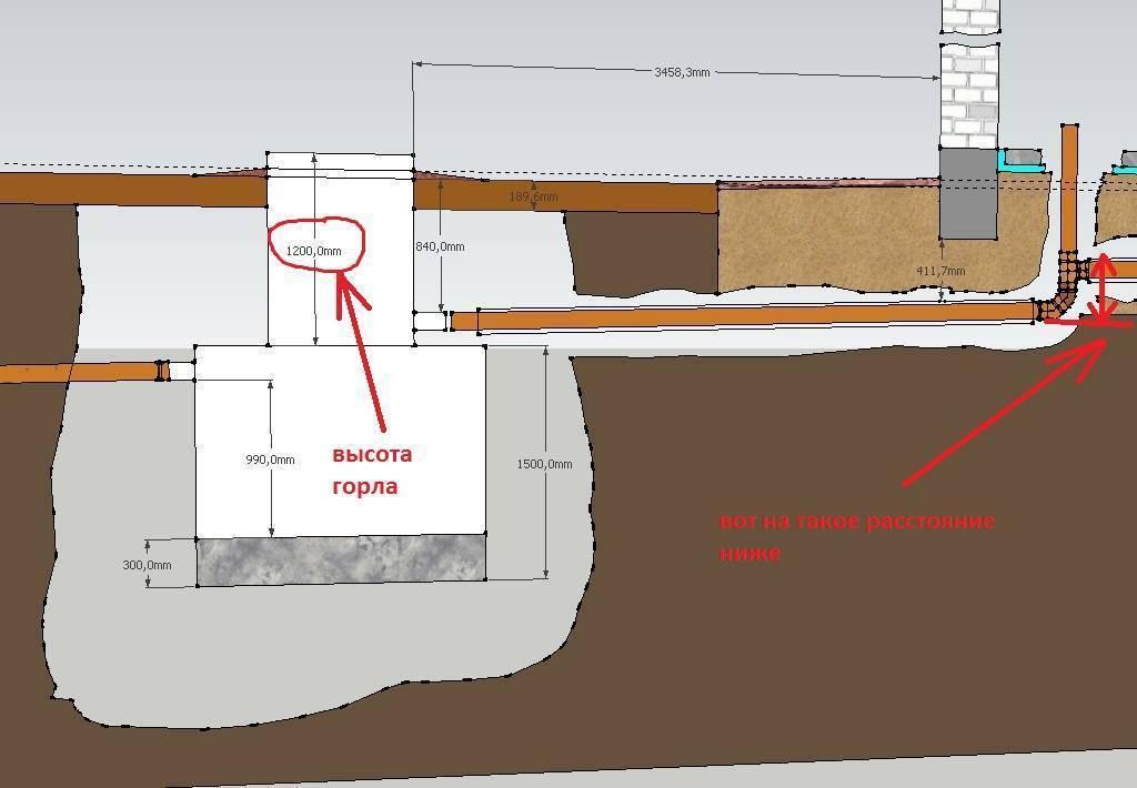 Глубина канализации в частном доме - какая она должна быть