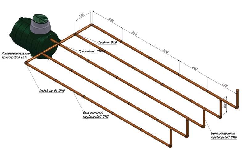 Руководство по расчету и установке поля фильтрации для септика
