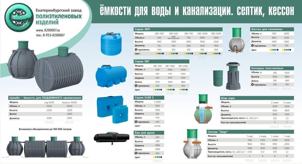 Пластиковые емкости для септика