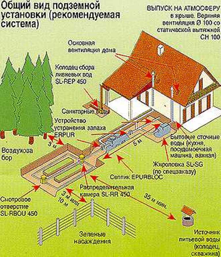Наружная канализация - преимущества, особенности монтажа