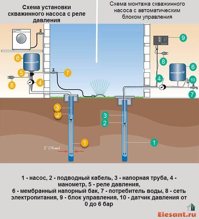 Установка насоса в скважину. монтаж, самостоятельное подключение
