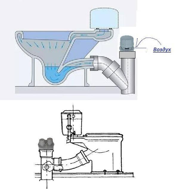 Воздушный клапан для канализации: для чего нужен, принцип работы, установка и цена