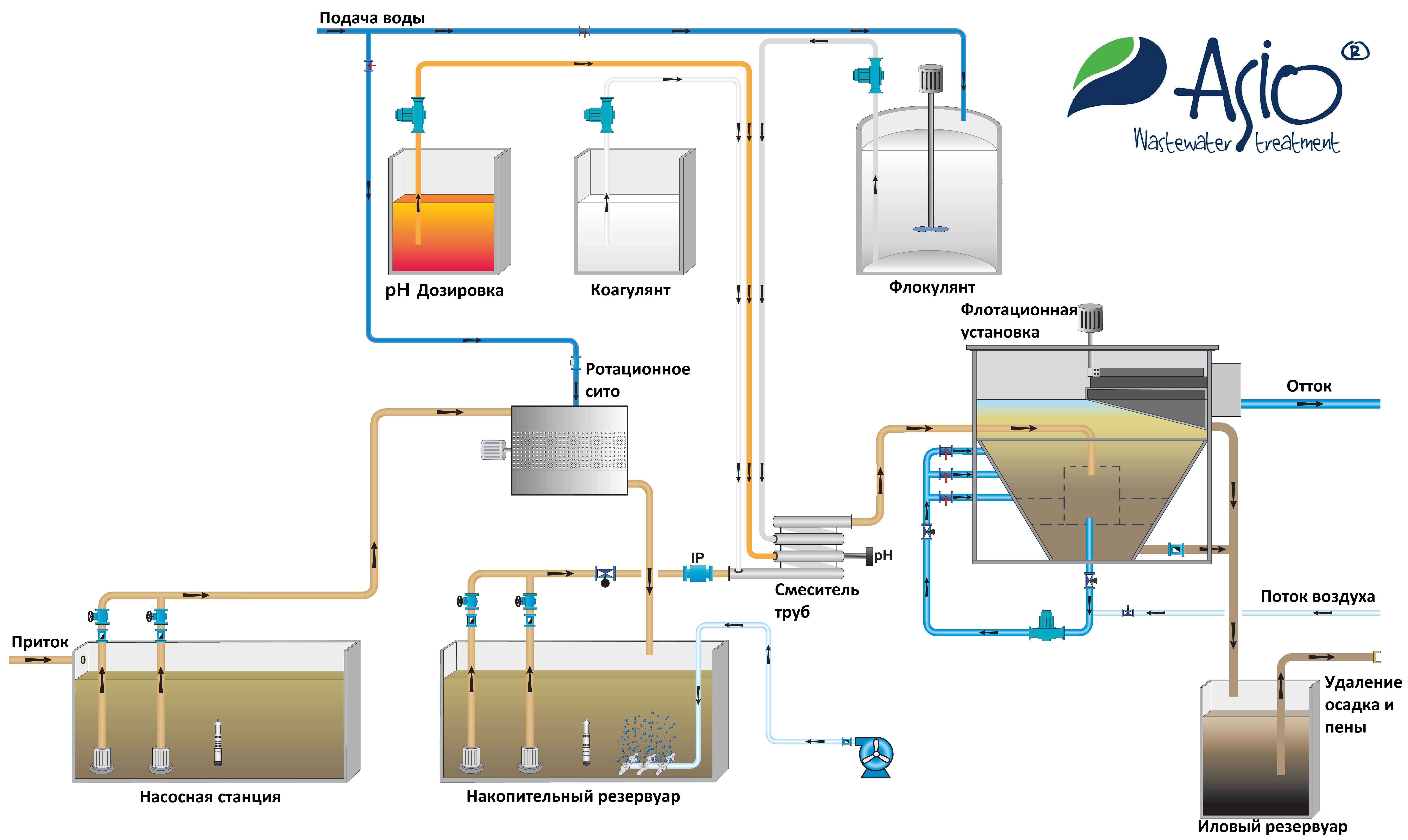 Промышленные флотаторы для очистки сточных вод: типы, устройство, принцип работы