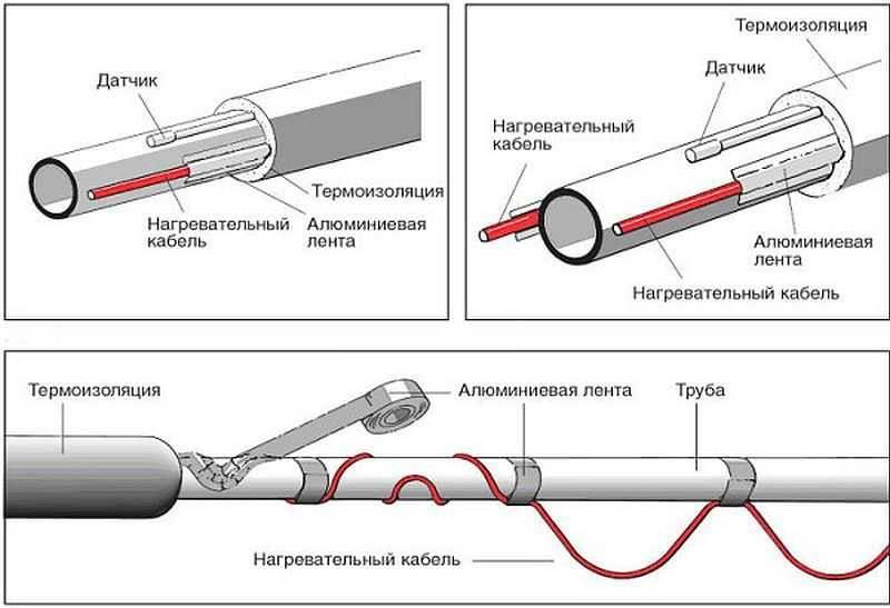 Греющий кабель для водопровода: правильный монтаж и подкючение