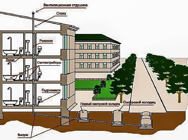 Соседи запрещают доступ к стояку канализации или отопления – как всё-таки поменять стояк?
