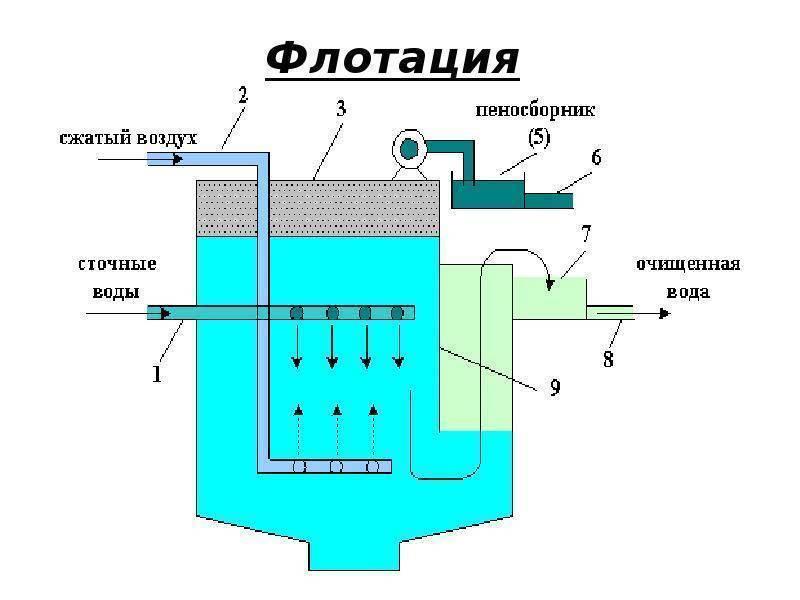Виды и устройство флотаторов для очистки сточных вод