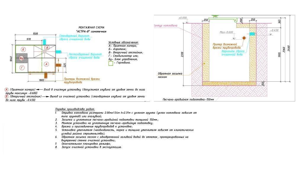 Септик флотенк - обзор основных характеристик септика