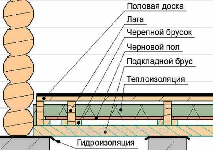 Как сделать теплый пол в бане - от печи и другие варианты | стройсоветы