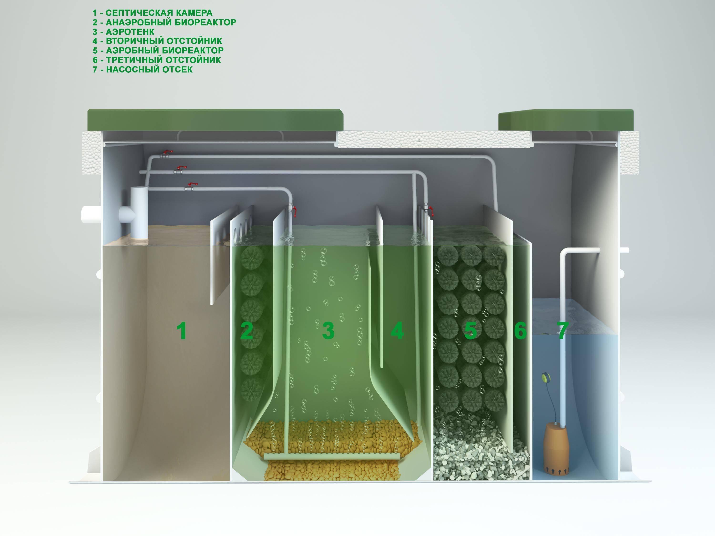 Подробно о станциях биологической очистки сточных вод: где применяются, каков принцип работы и как выбрать?