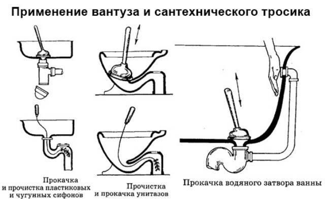 Устранение засоров в унитазе используя средство крот  в домашних условиях