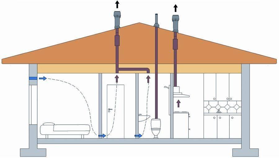Вентиляция для канализационной системы