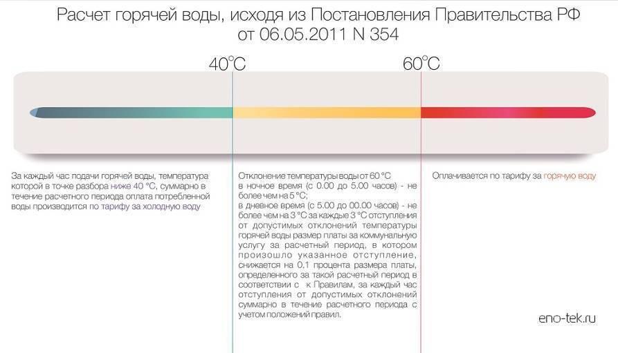 Счетчик горячей воды с термодатчиком — плюсы и минусы, как выбрать +Фото и Видео