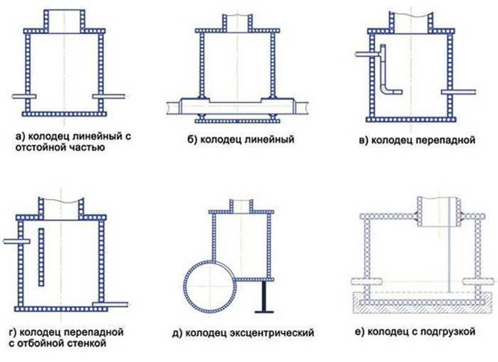 Расстояние между канализационными колодцами по снип и диаметру