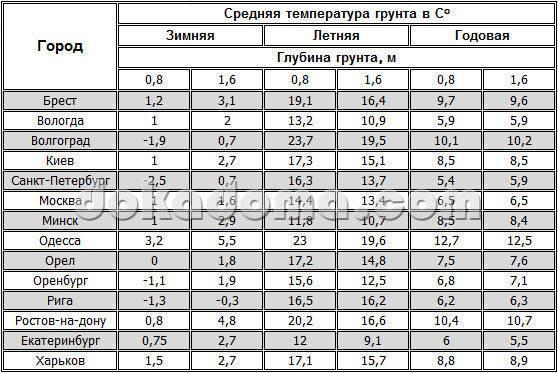 Глубина промерзания грунта в московской области для фундамента снип - patsi.ru