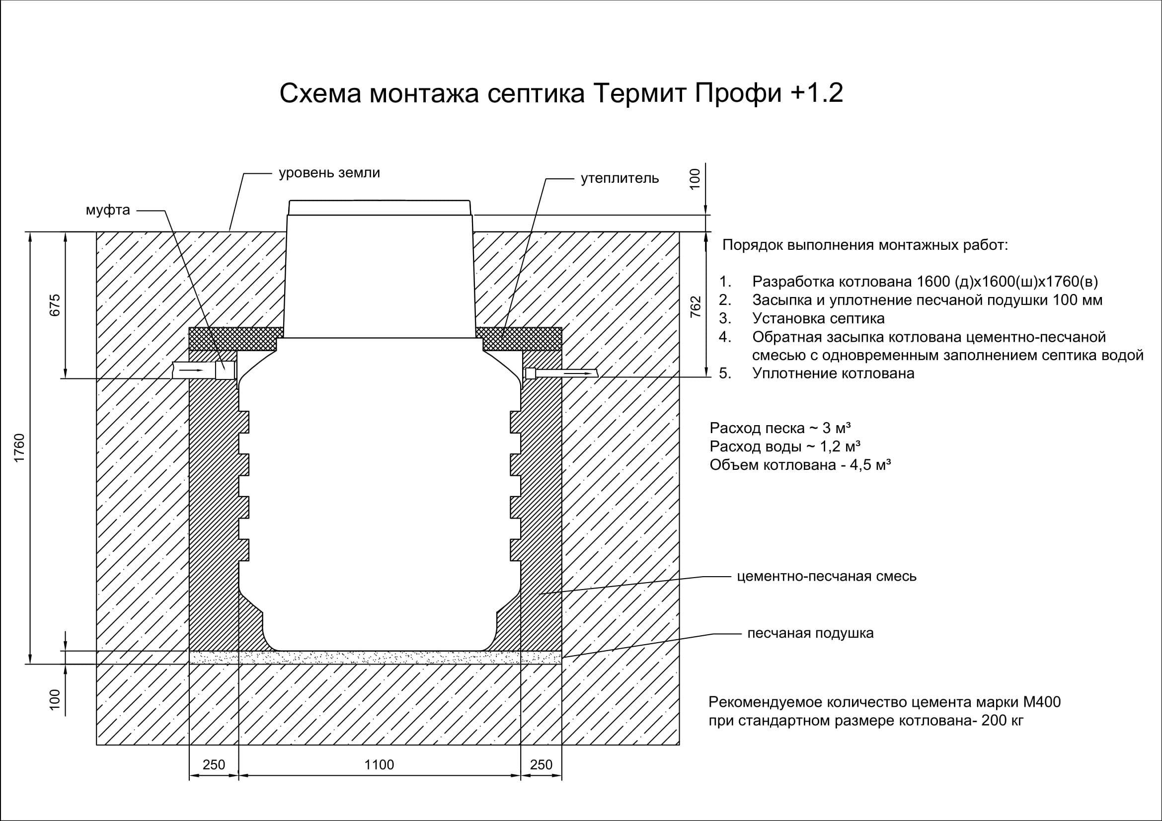 Септик термит: монтаж системы, принцип работы, отзывы владельцев