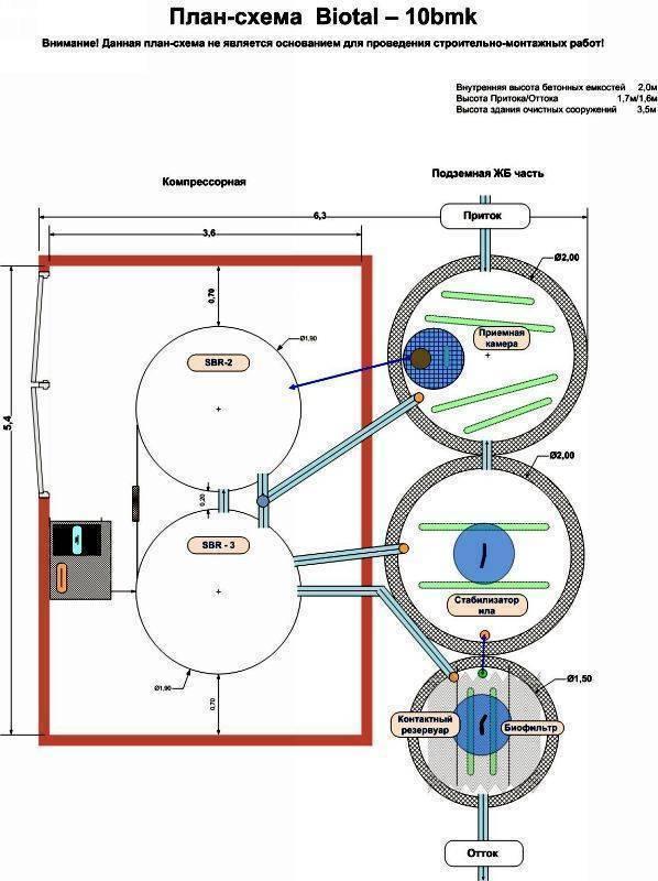 Септик биокси - про-септик - все о септиках: советы по выбору, подготовке, установке и обслуживанию
