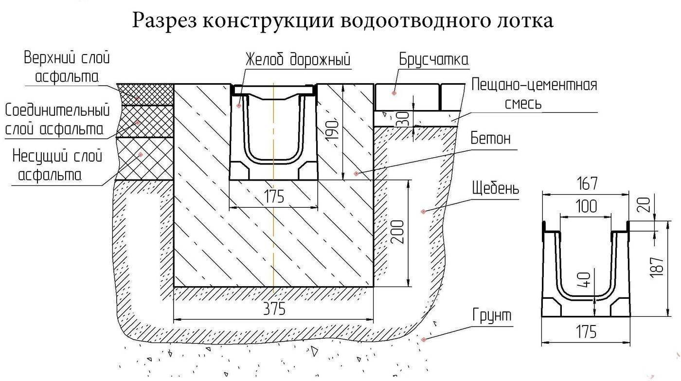 Дренаж вокруг дома: 6 видов + инструкция (как сделать своими руками)