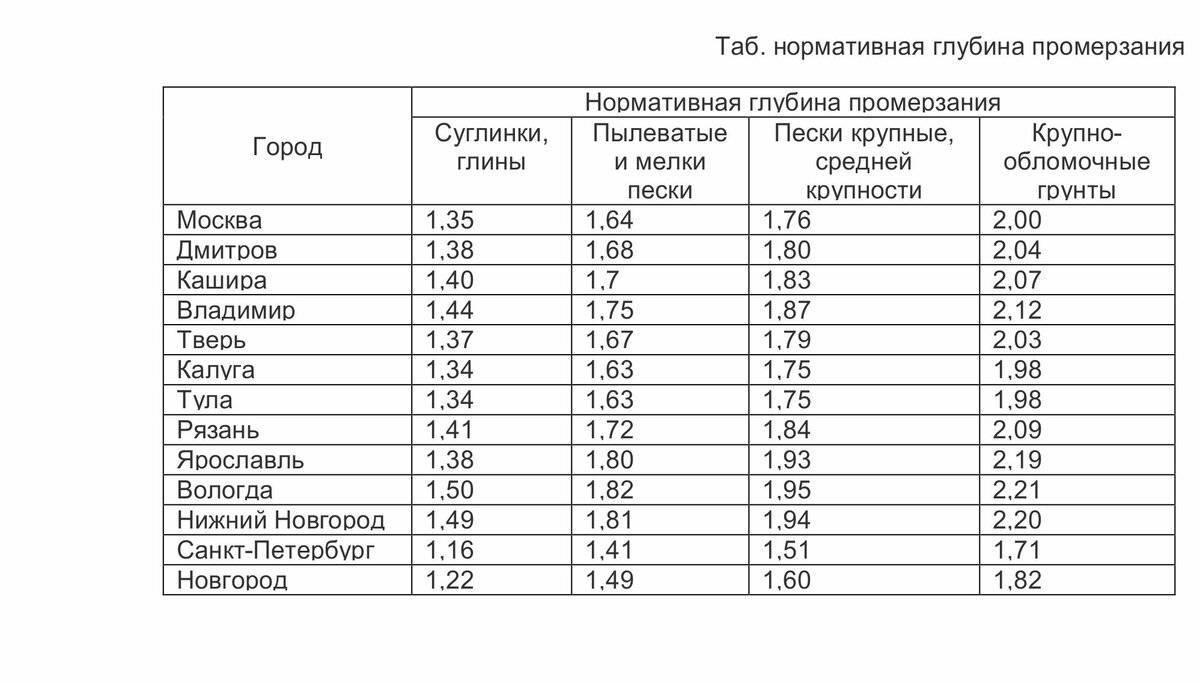 Нормативная глубина промерзания грунта | расчет сезонного промерзания грунта по снипу