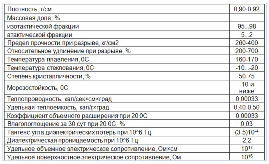 Разбираем особенности и характеристики pprc труб