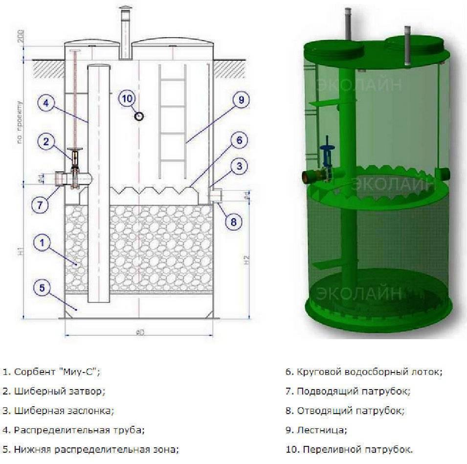Сорбционный фильтр - строение и принцип работы