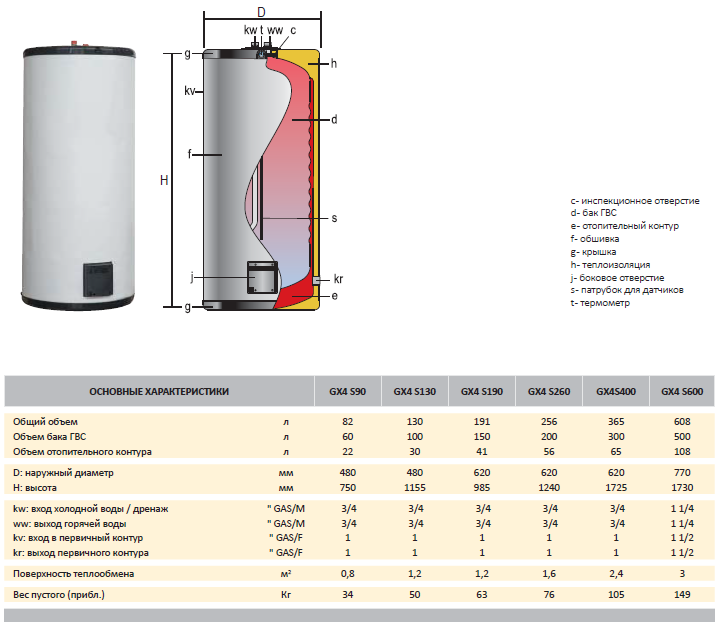Бойлер косвенного нагрева: преимущества, альтернатива из других устройств