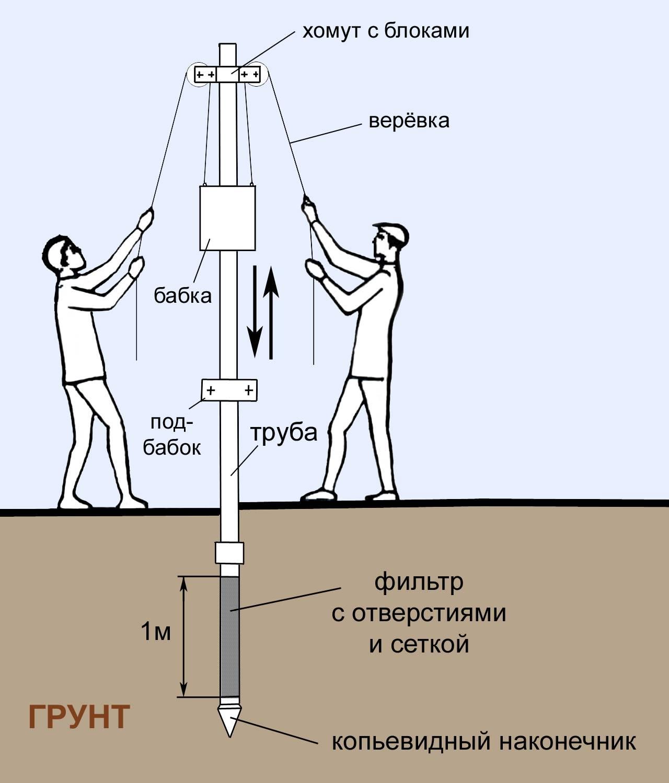 Абиссинская скважина своими руками - что такое, как сделать бурение правильно