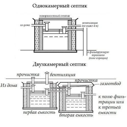 Бюджетные септики для дачи без откачки: как сделать своими руками – ремонт своими руками на m-stone.ru