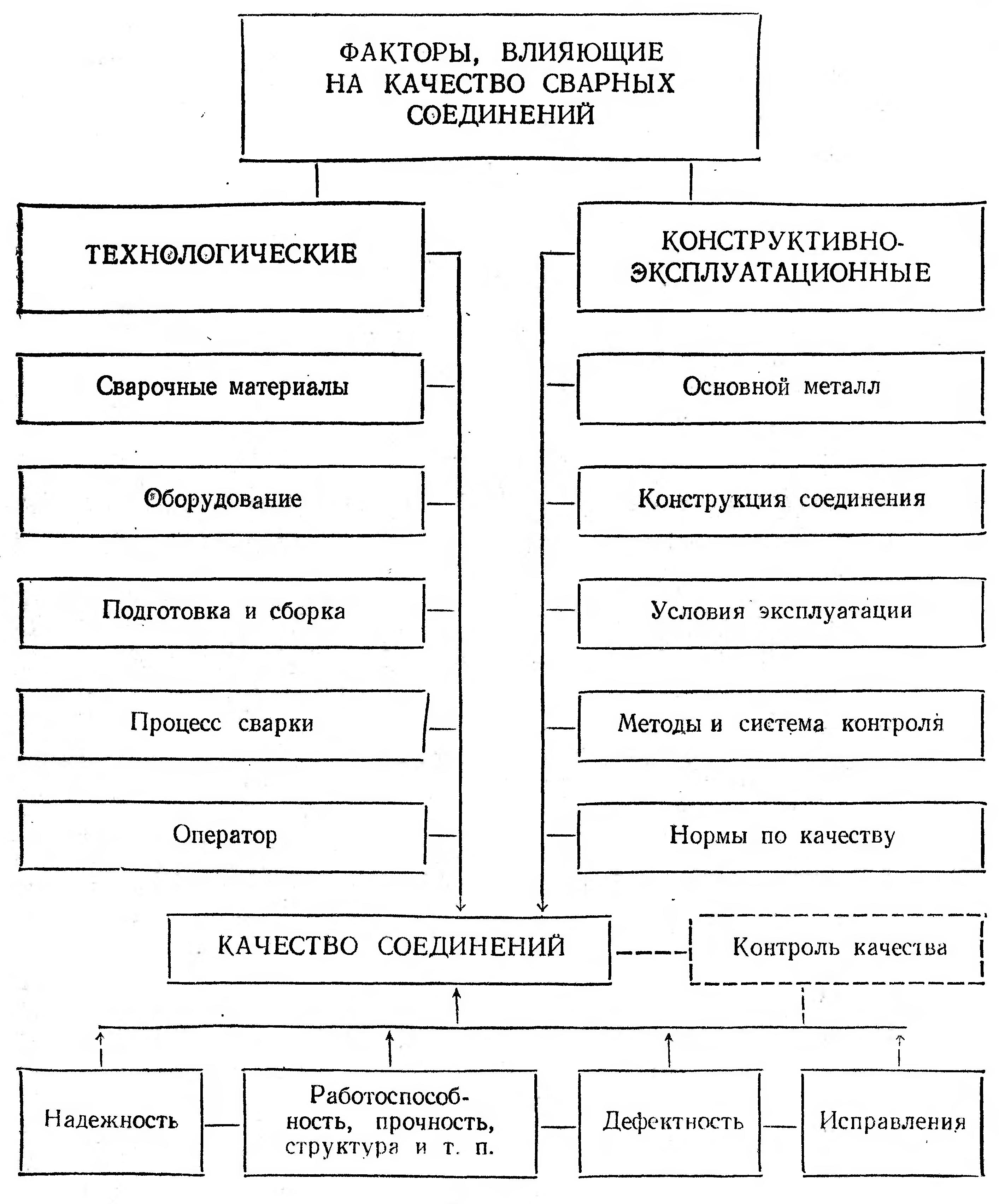 Методы контроля качества сварных швов и соединений